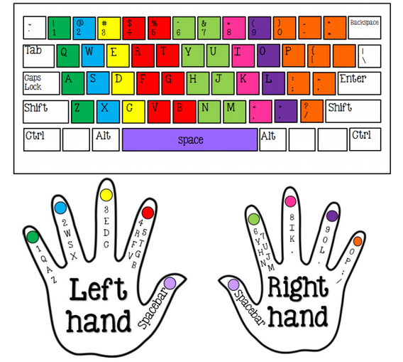 keyboard typing finger position pdf